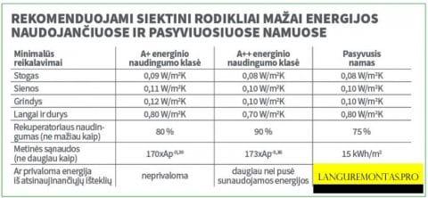 Langų energinio efektyvumo klasių lentelė